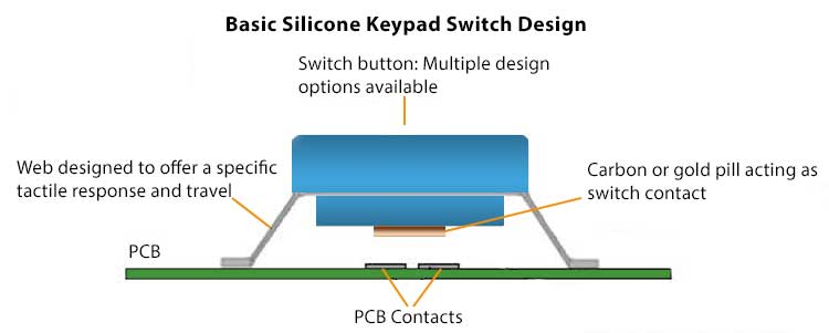 Carbon Tactile Keys  Features  Benefits  Uses Defined