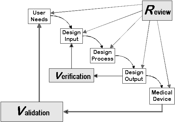Design Control Flowchart