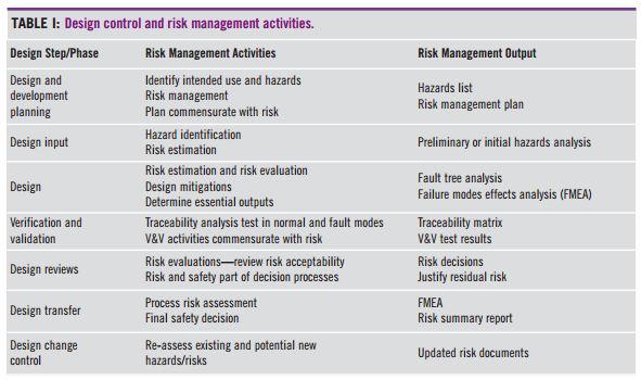 Design Control and Risk Management