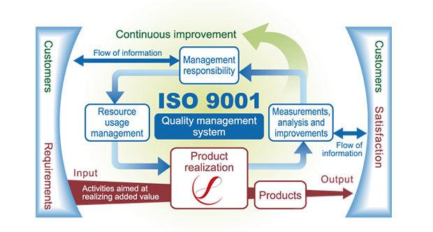 Quality Management System (QMS) Flowchart