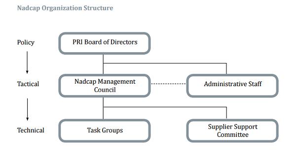 Nadcap Organization Structure