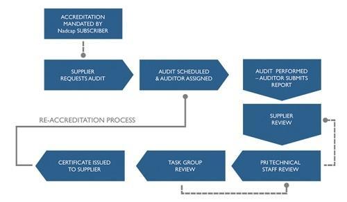 Nadcap Accreditation Process
