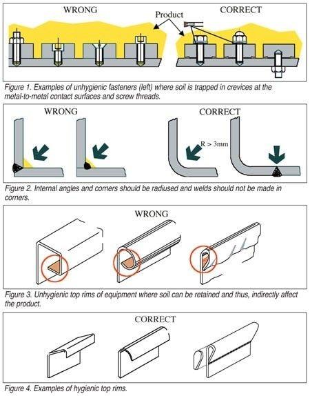 Proper Equipment Edge Design