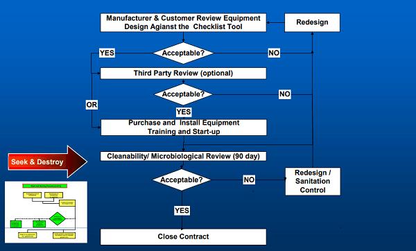 Sanitary Design Process Flowchart