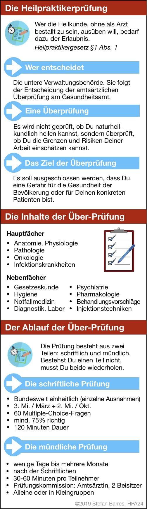 Infografik zu den Fakten der Heilpraktikerprüfung