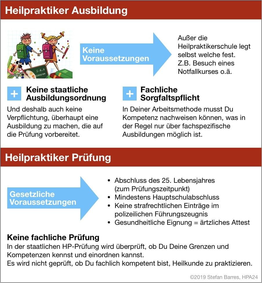 Infografik zu den Voraussetzungen für die Heilpraktiker Ausbildung und Heilpraktikerprüfung