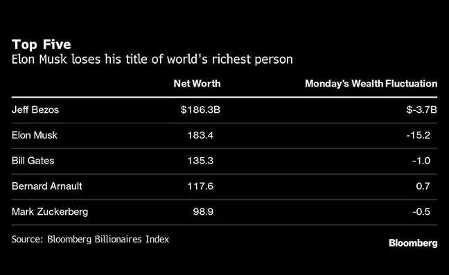 Top 5 richest person