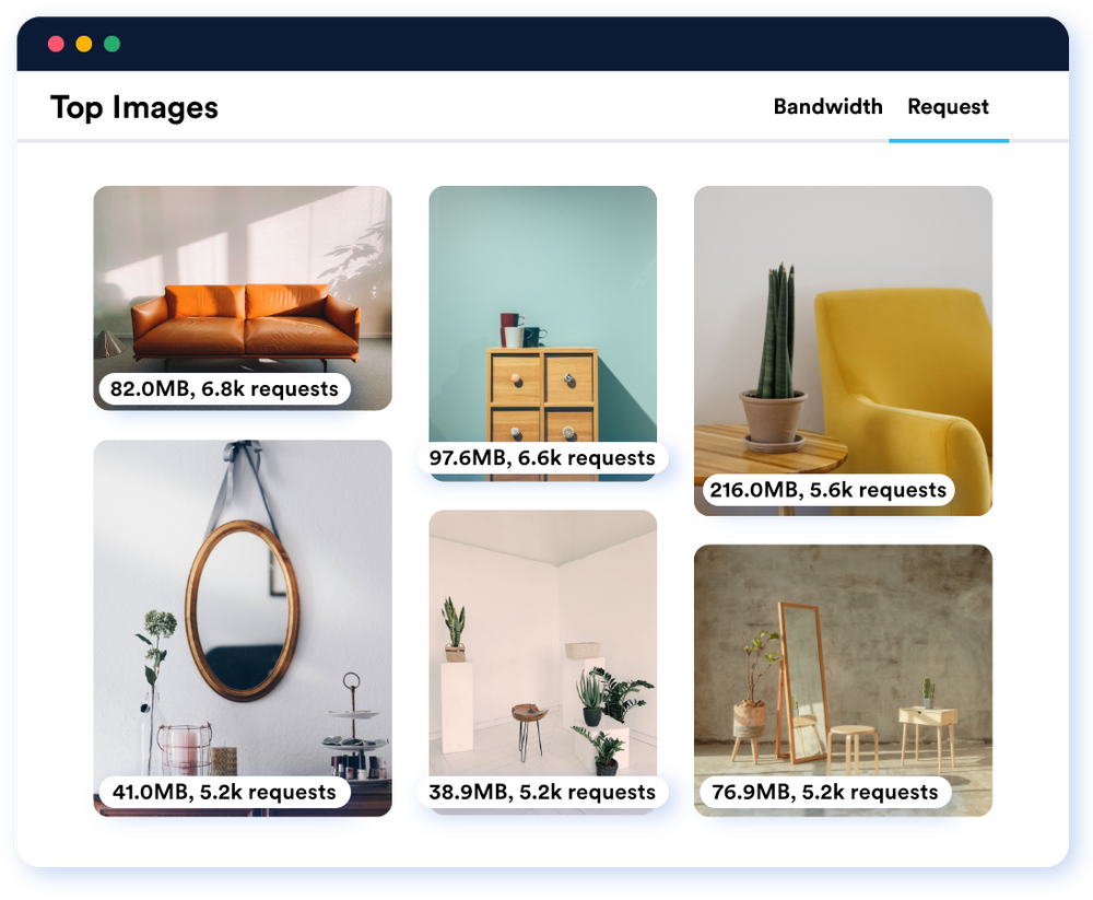 Find the heaviest and most-requested images