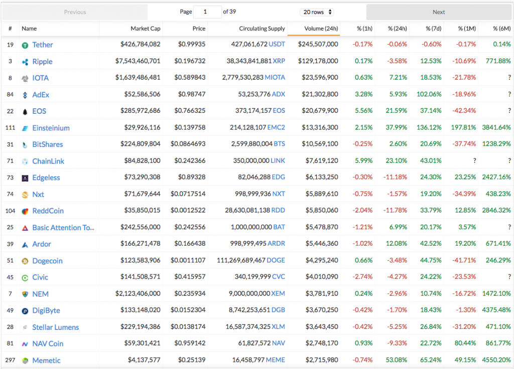 Top Penny Cryptocurrencies Under $1.00 September 28, 2017 1