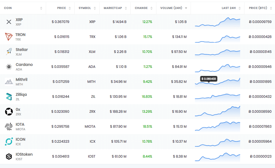 Top 10 Cheap Cryptocurrencies With High Volume - Dec, 2018 1