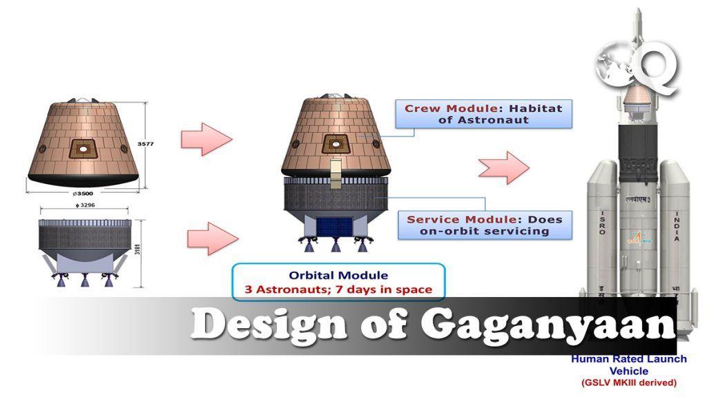 Chandrayaan 3 and Gaganyaan