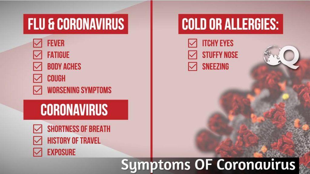 What is Symptoms of Coronavirus ?