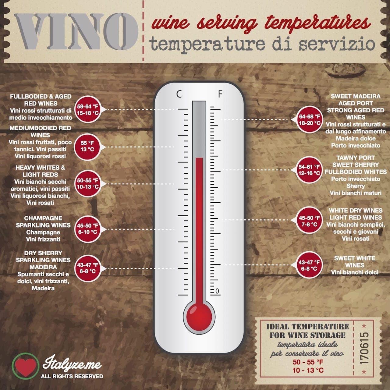 Temperature di servizio del vino