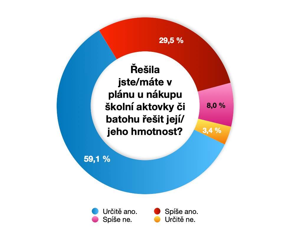 Graf č. 5