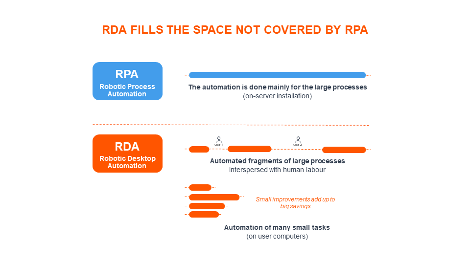 RDA fills the space not covered by RPA