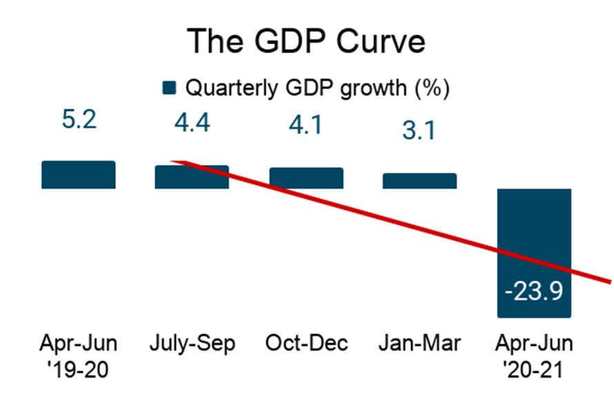 भारतीय अर्थतन्त्र २३.९ प्रतिशतले घट्यो