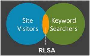 Adwords Display RLSA