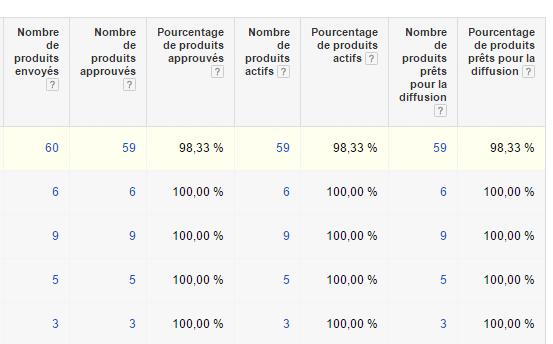Statistiques sur votre inventaire google shopping