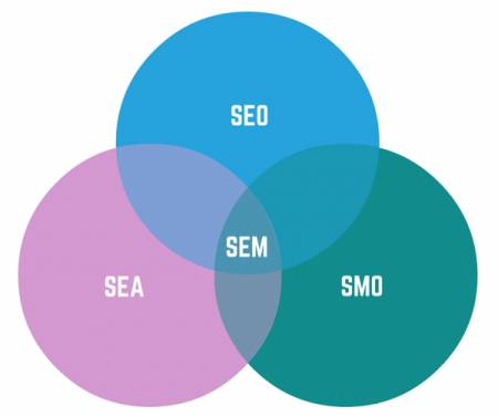 Difference entre SEO, SEA, SEM