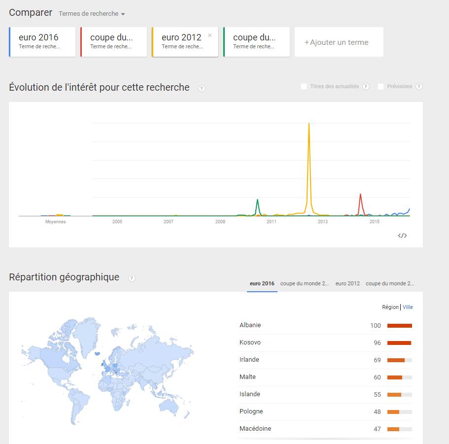Comment choisir des mots clés avec Google Trends