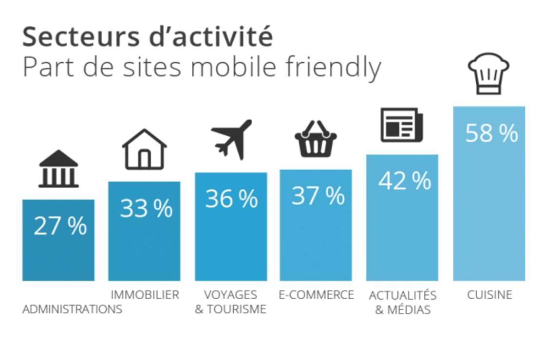 Part des sites mobile friendly parsecteurs d'activité