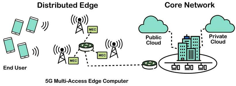 Edge Computing with 5G MEC
