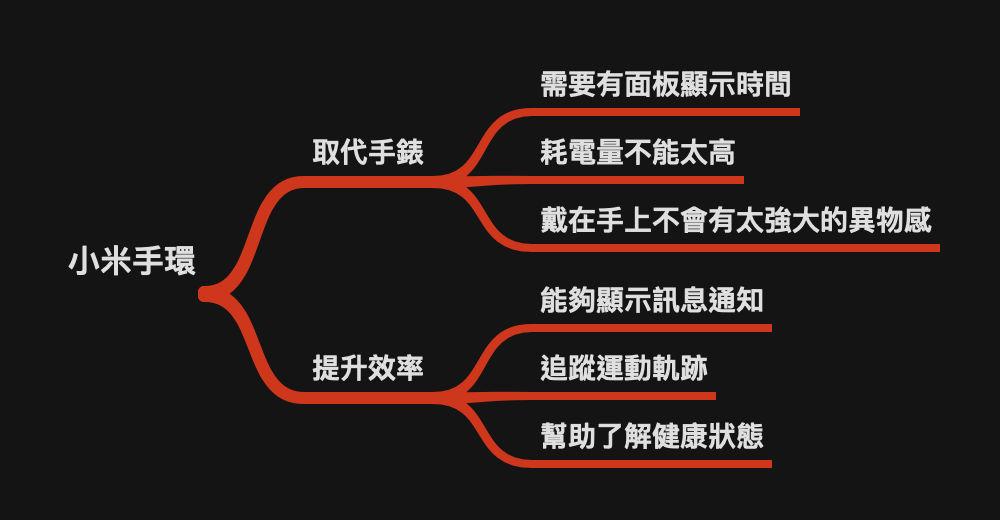 小米手環5使用場景-20201113