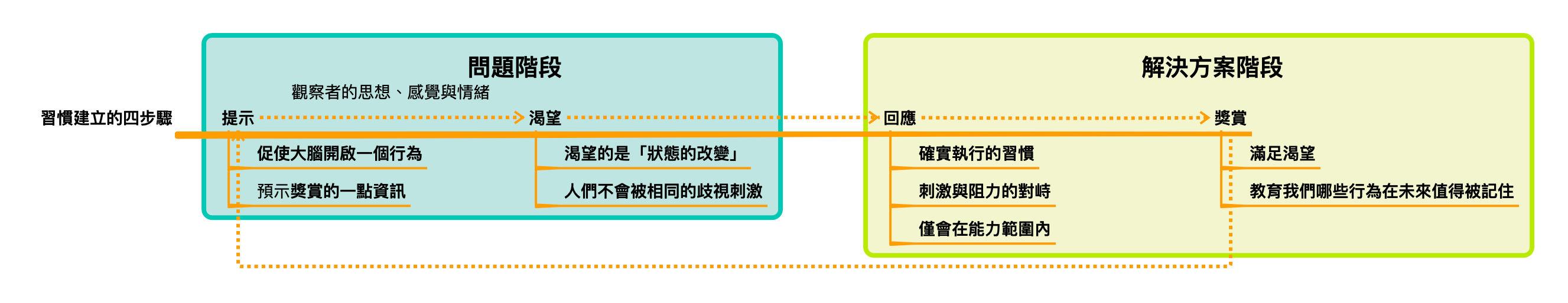 習慣建立的四個步驟,整理自《原子習慣》