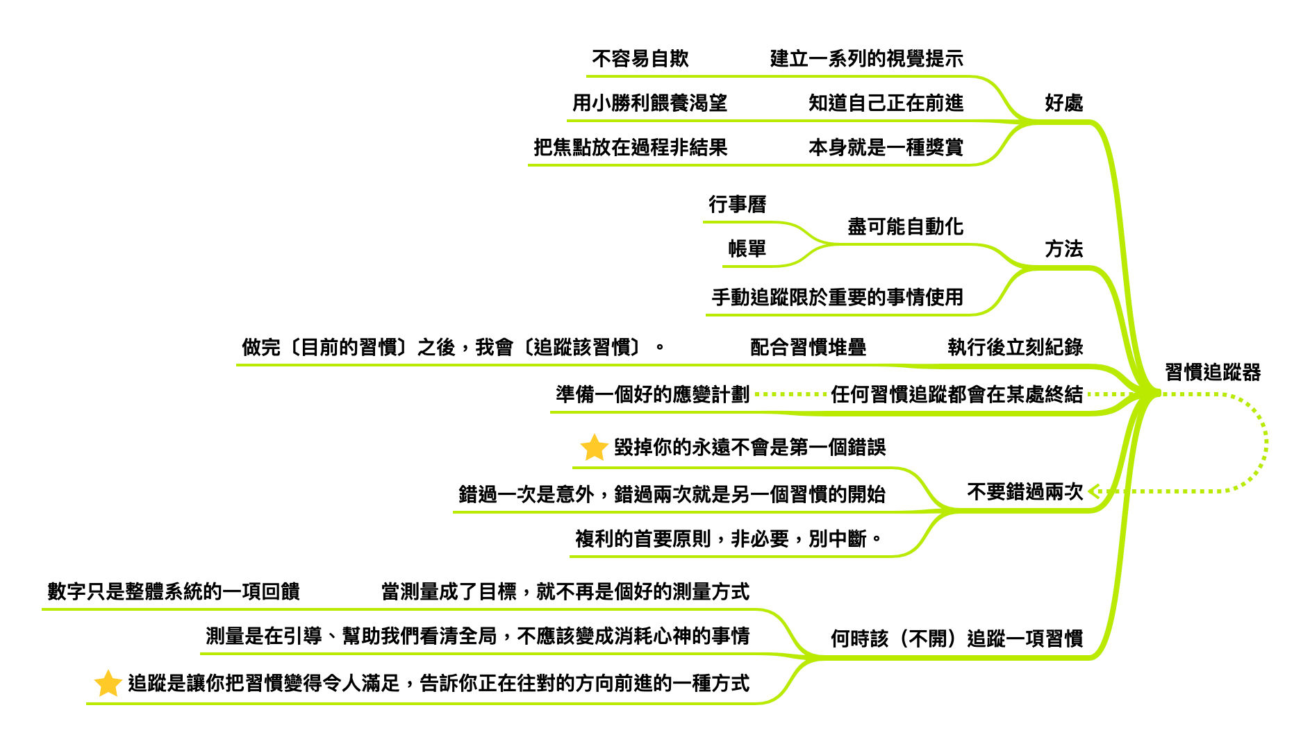 習慣追蹤器的概念,整理自《原子習慣》