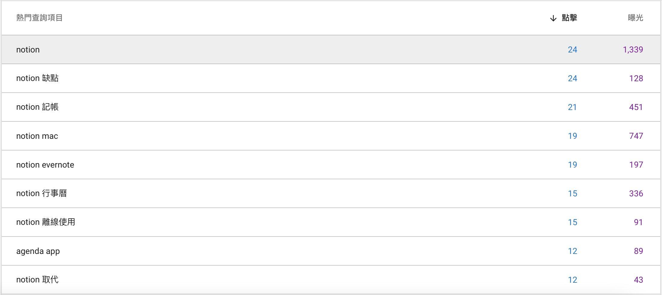 Google Search Console 有幾個令人注目的關鍵字