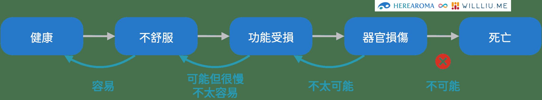 健康與死亡之間的關係,整理自《身心對話日本操体技巧 So-tai Technique》