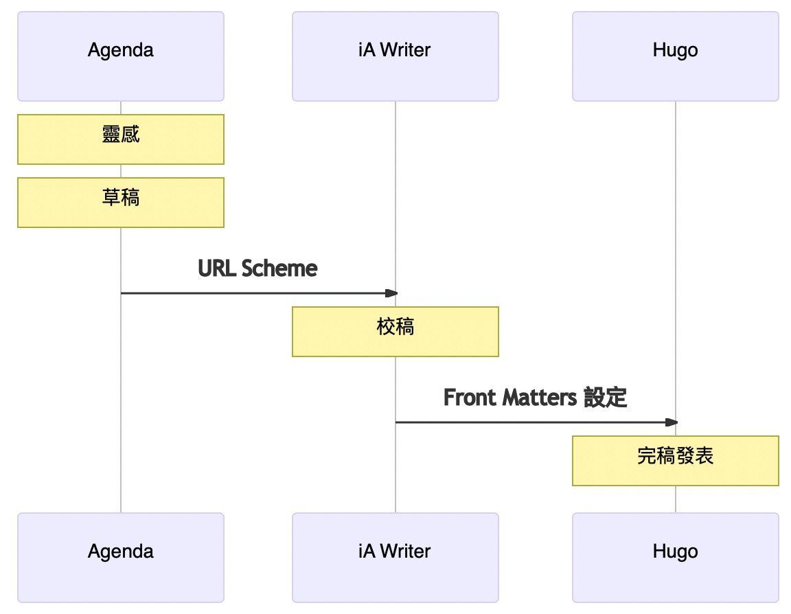 寫文章的互連模式