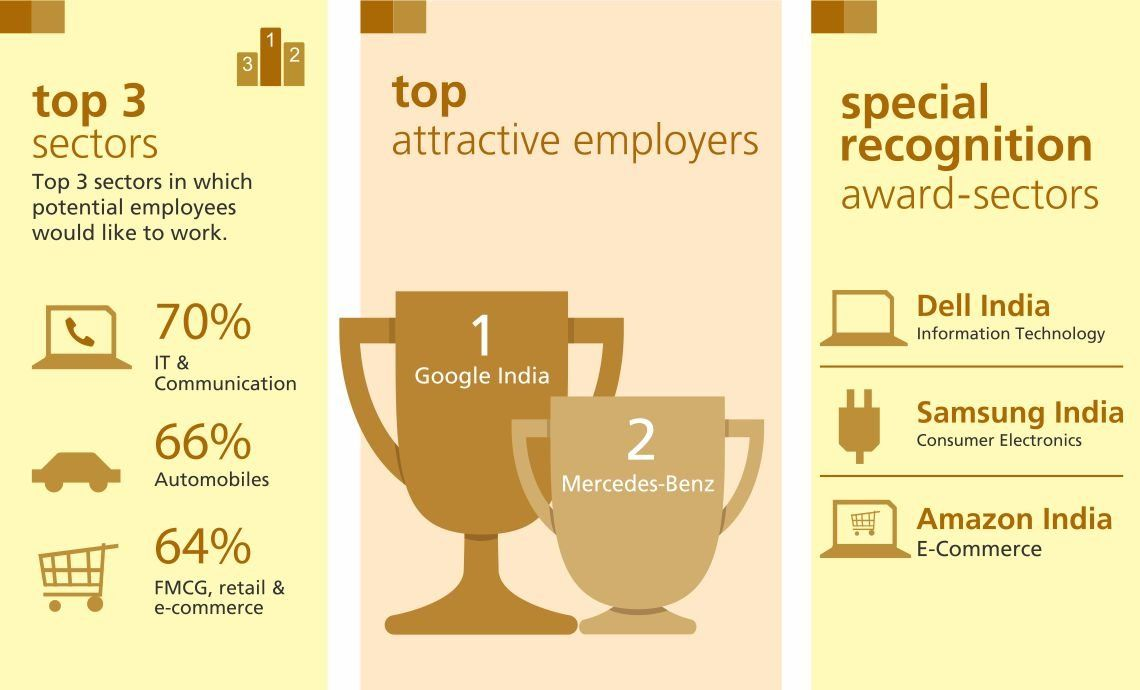 Randstad top sectors and employers in India