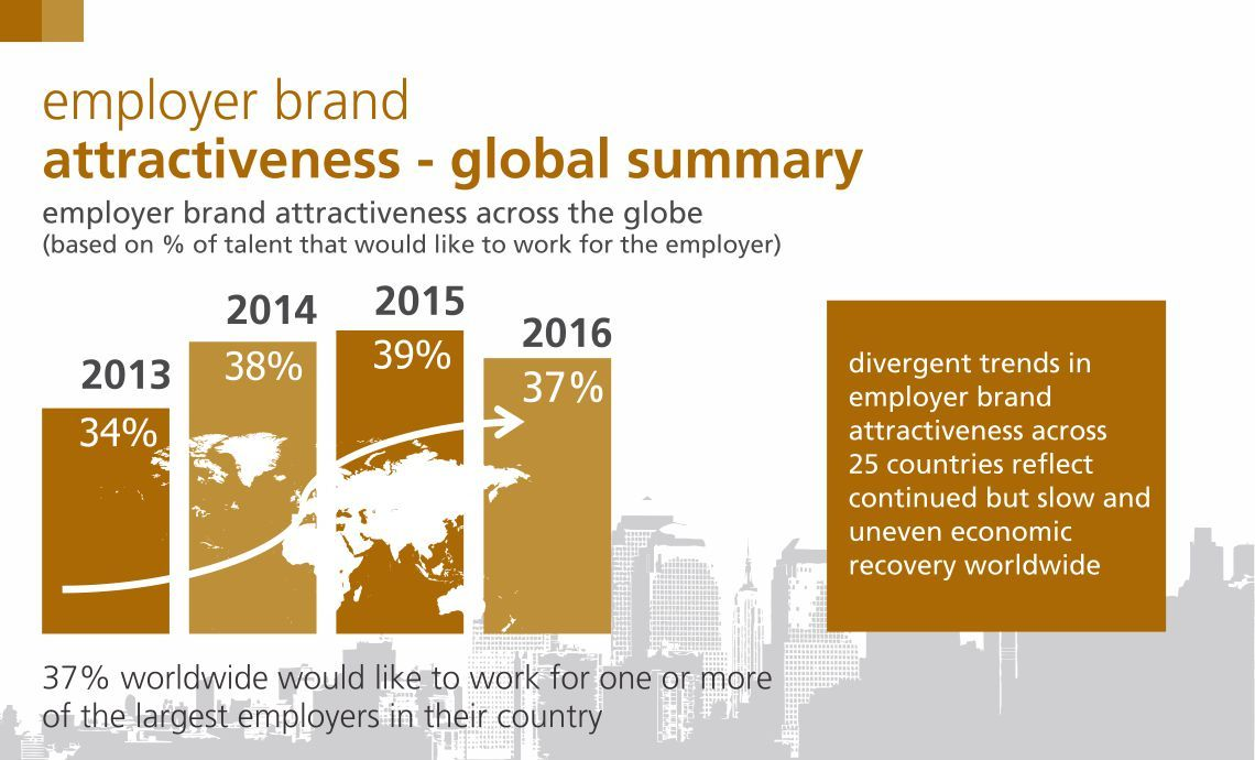 Randstad - Global summary of employer brand attractiveness