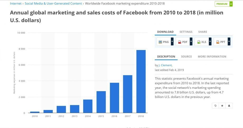 What Facebook spent on marketing from 2010 to 2018
