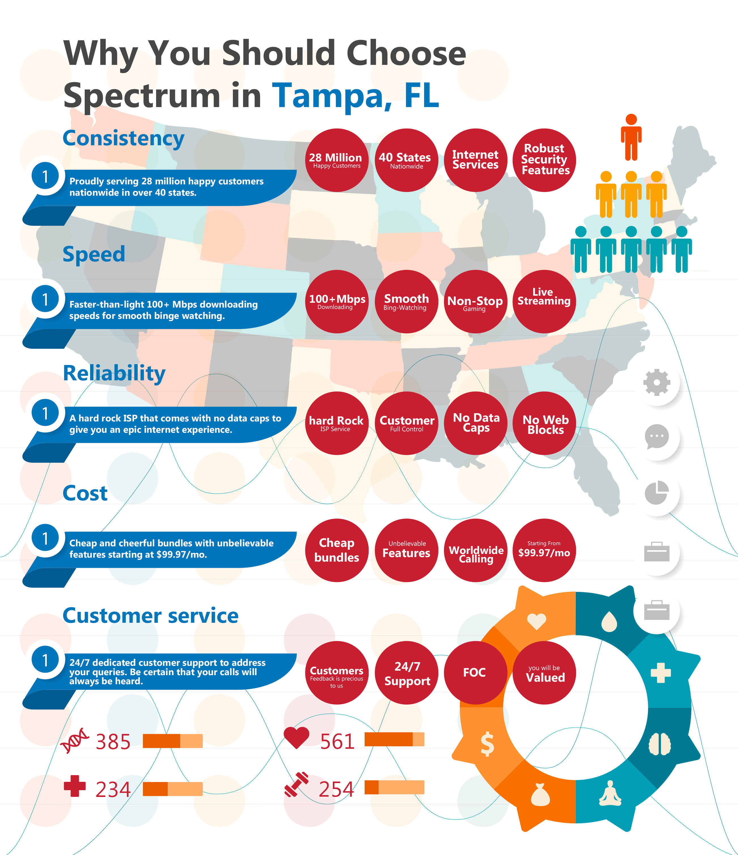 Why Choose Spectrum Tampa, Fl