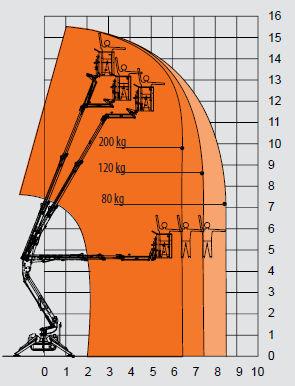 EASY LIFT zglobna platforme na gusjenicama PAUK 16 mt