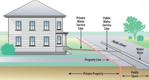 Water Service Line