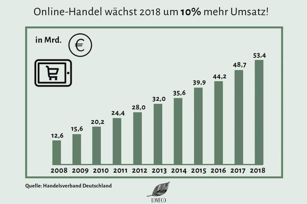 Umsatz des Online-Marktes wächst um zehn Prozent 2018