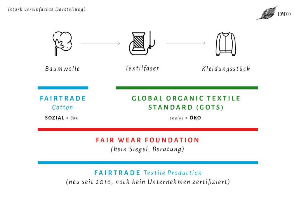 Fairtrade, GOTS und Fair Wear Foundation sind wichtige Siegel bei fairer Mode