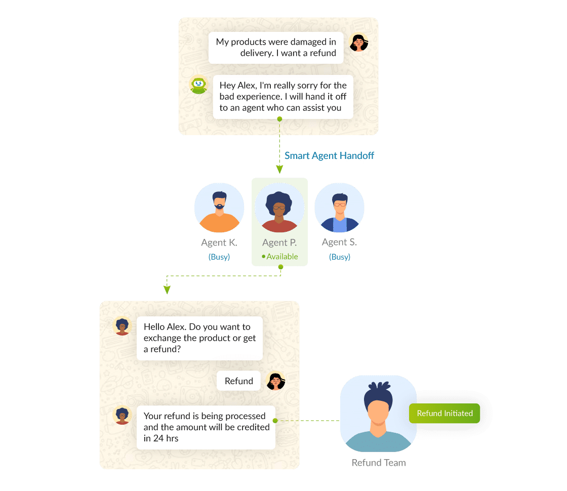 customer support automation flow