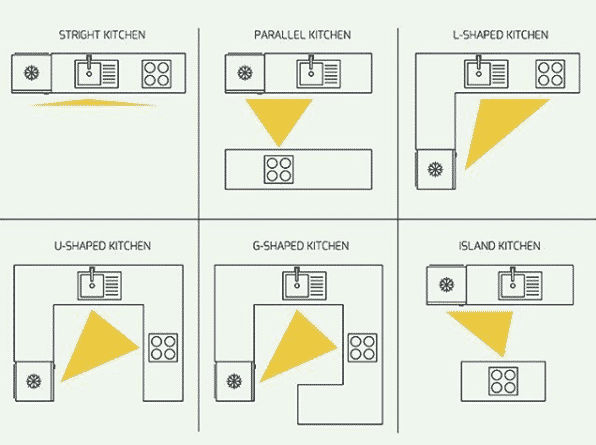 kitchen triangle - kitchen organization layouts and work zones