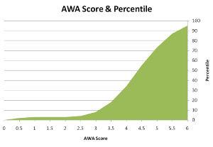 GMAT-Scores