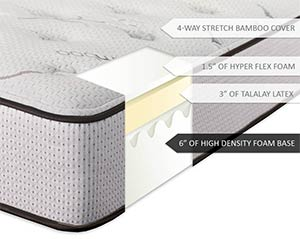 Ultimate dreams latex mattress section