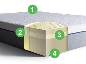 the mattress' section
