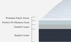 the mattress' layers