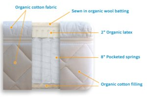 The Happsy Organic mattress' layers explained