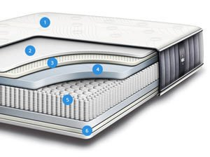 The IDLE Sleep 14'' hybrid mattress section