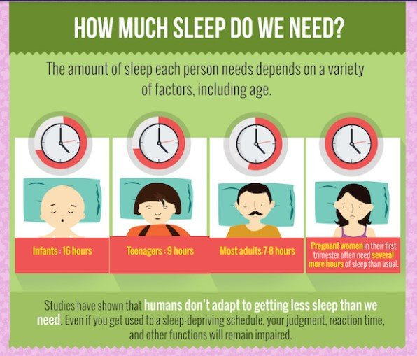 How much sleep do people need