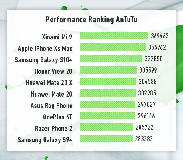 Handy Testberichte Rangliste